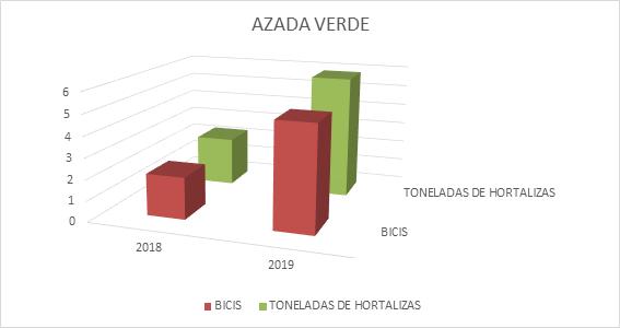 produccion-azada-verde-desarrollo-sostenible
