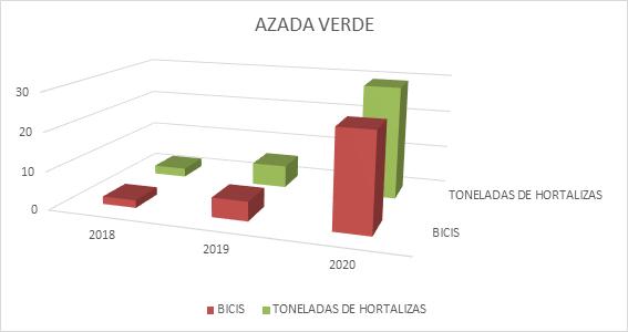 objetivo-produccion-2020-mozambique-azada-verde