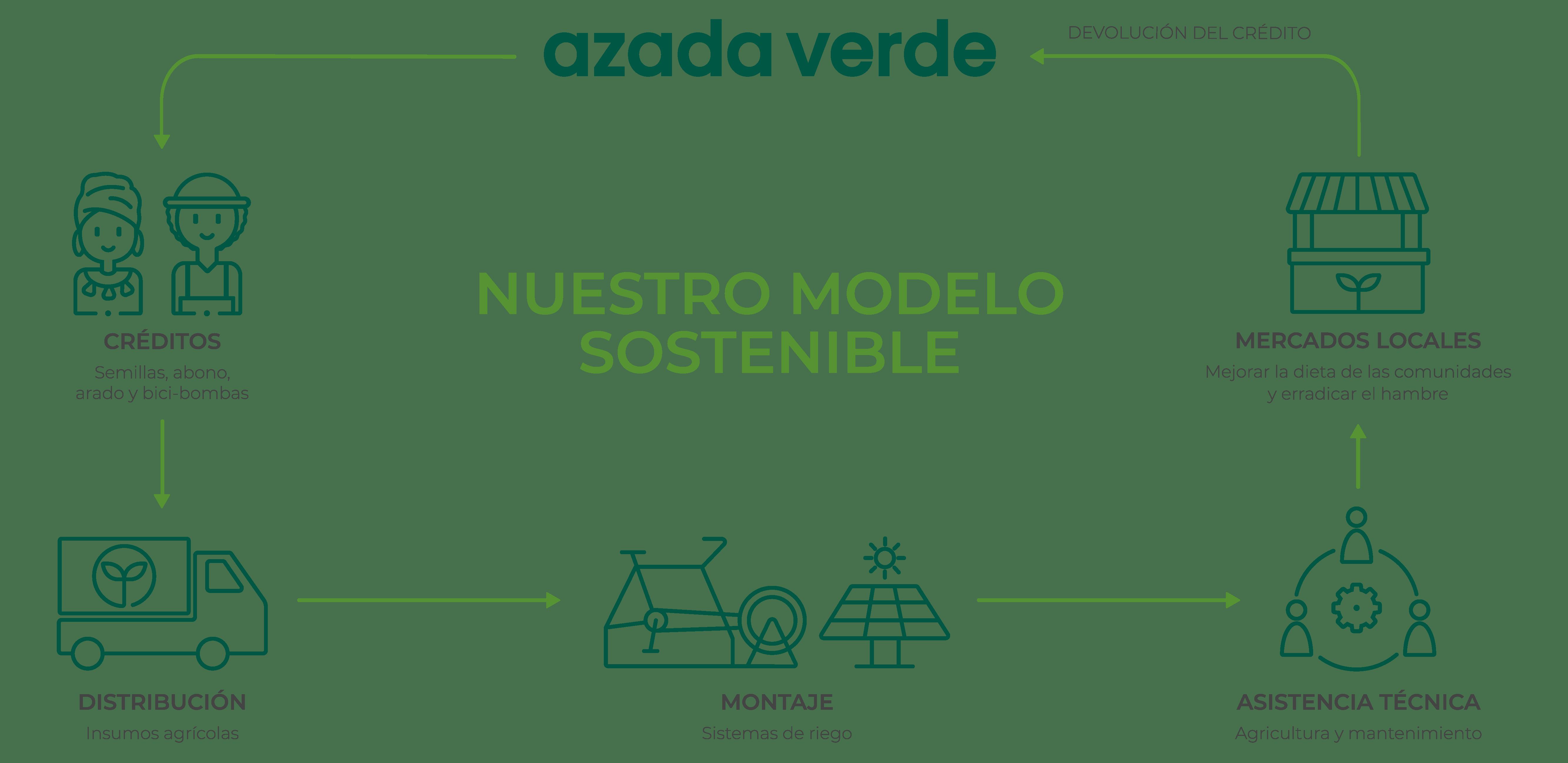 modelo sostenible